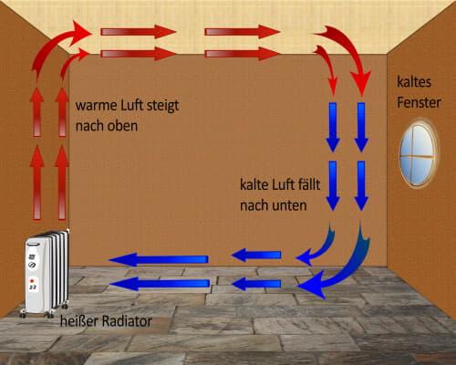 Konvektionsschema