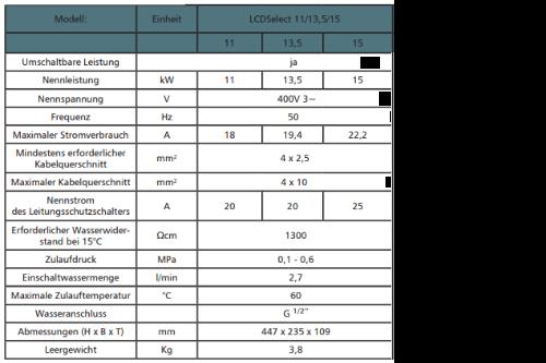 CDE Daten