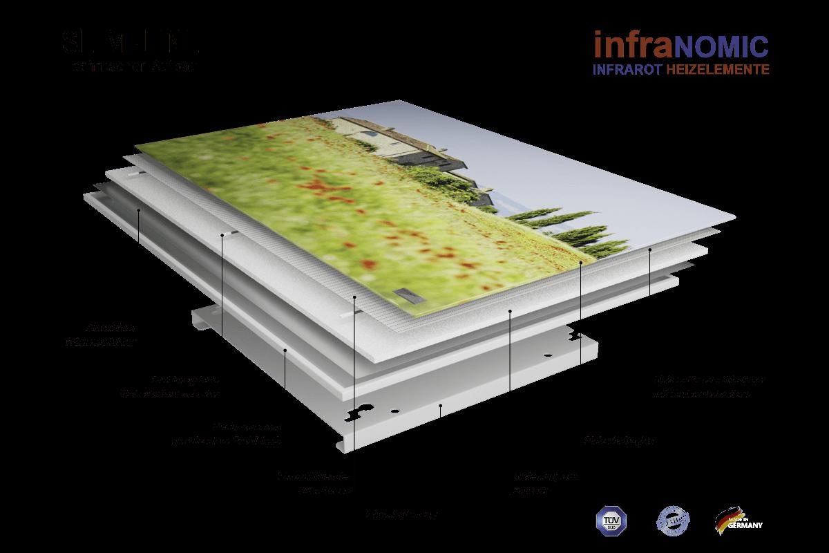 Aufbau der infraNOMIC Infrarotheizung Slim-Line