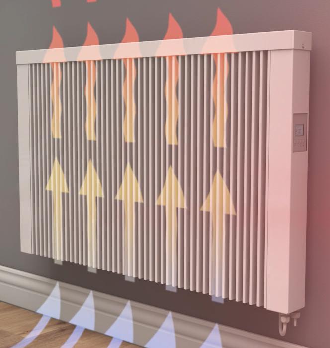 Elektroheizung Konvektionsheizung